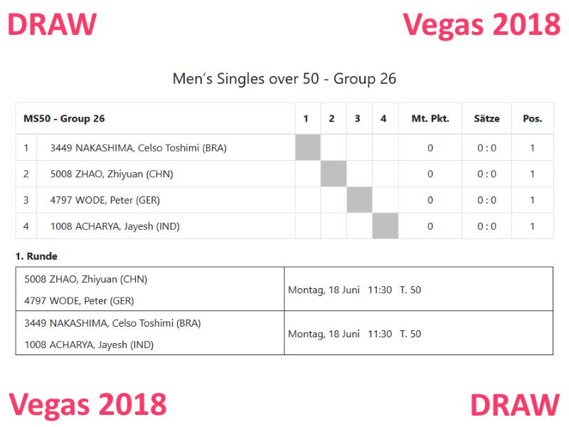 Einzel-Auslosung Peter Wode WVC 2018