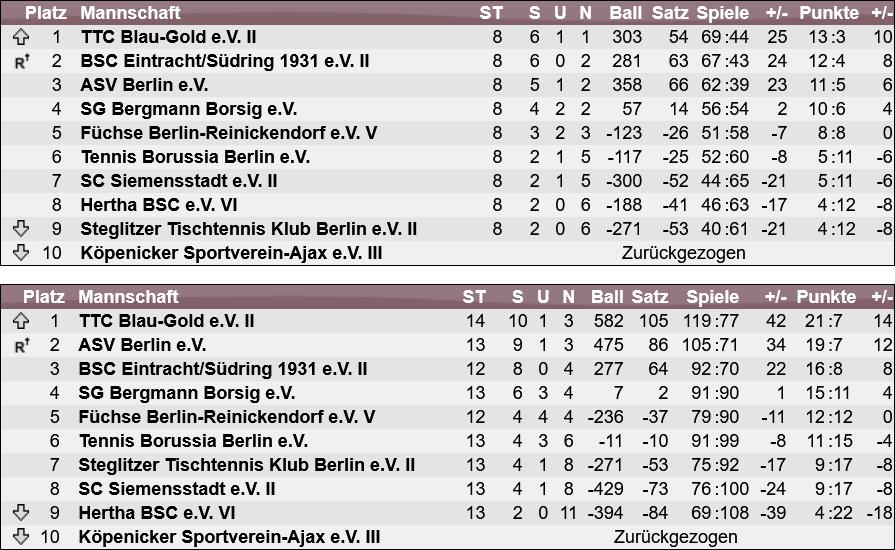 Landesliga Berlin: Tabellen der Vor- und Rückrunde